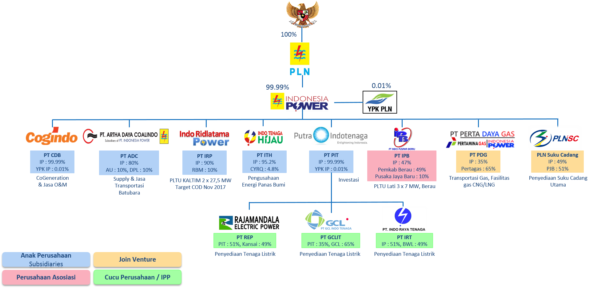 Indonesia Power Overview